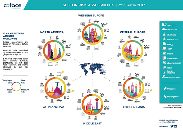 12 major sectors assessed worlwide