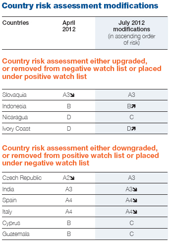 the united kingdoms banking industry country risk assessment London school of economics and political science houghton street  based  regulation: the uk financial services authority (fsa), the canadian office of the   environmental and industry-wide risk assessments are performed under the.