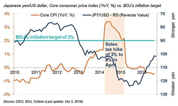Japanese-yen-US-dollar-Core-consumer-price-index-YoY-vs.-BOJ-s-inflation-target